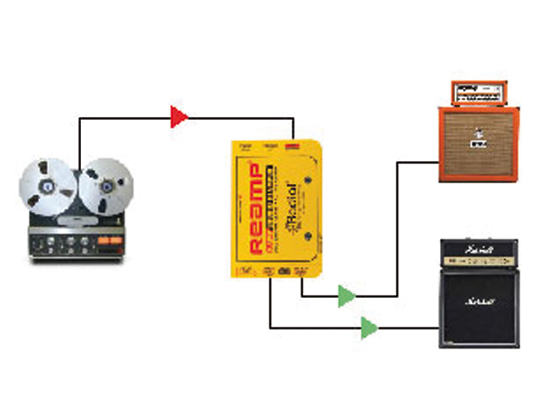 Radial Re-Amp Kit